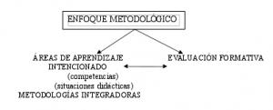 enfoque-metodologico